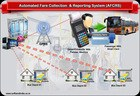Automated Fare Collection Software - AFCRS